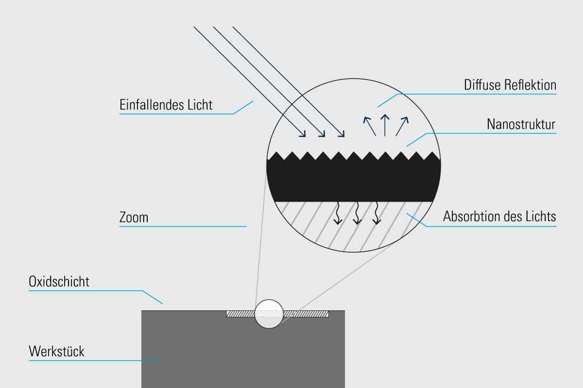 Infografik Black Marking