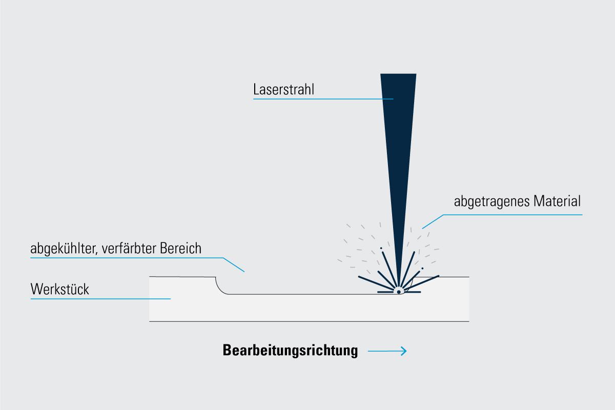 Infografik Lasergravur